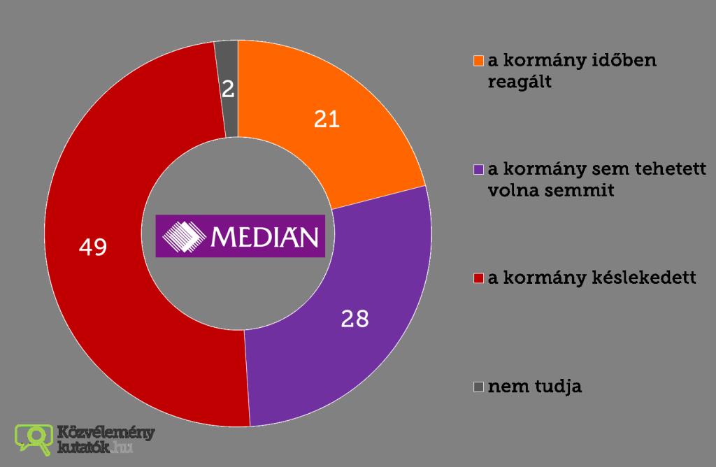 vihar utan median