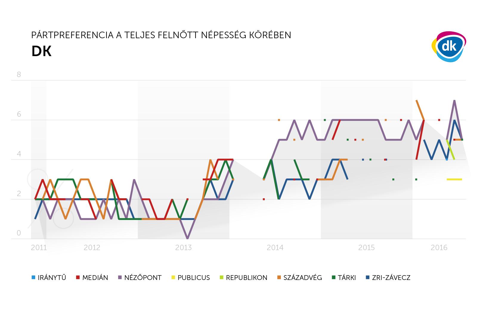 DK_trend_július_teljes