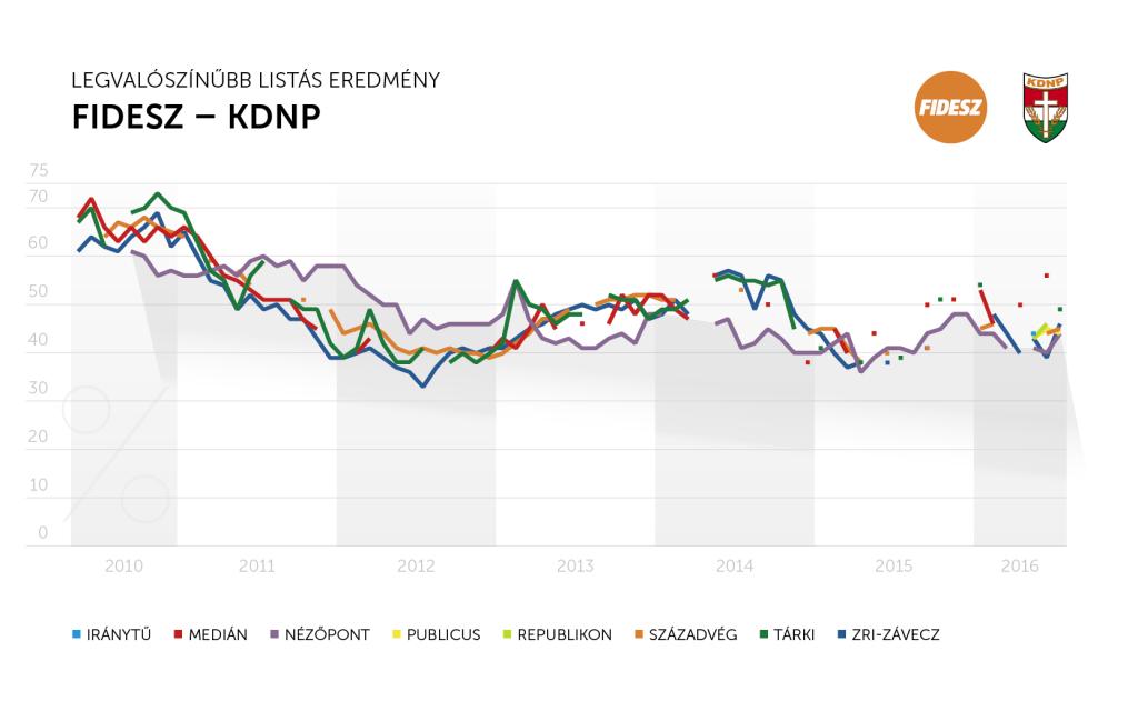 Fidesz_trend_július_potenciális