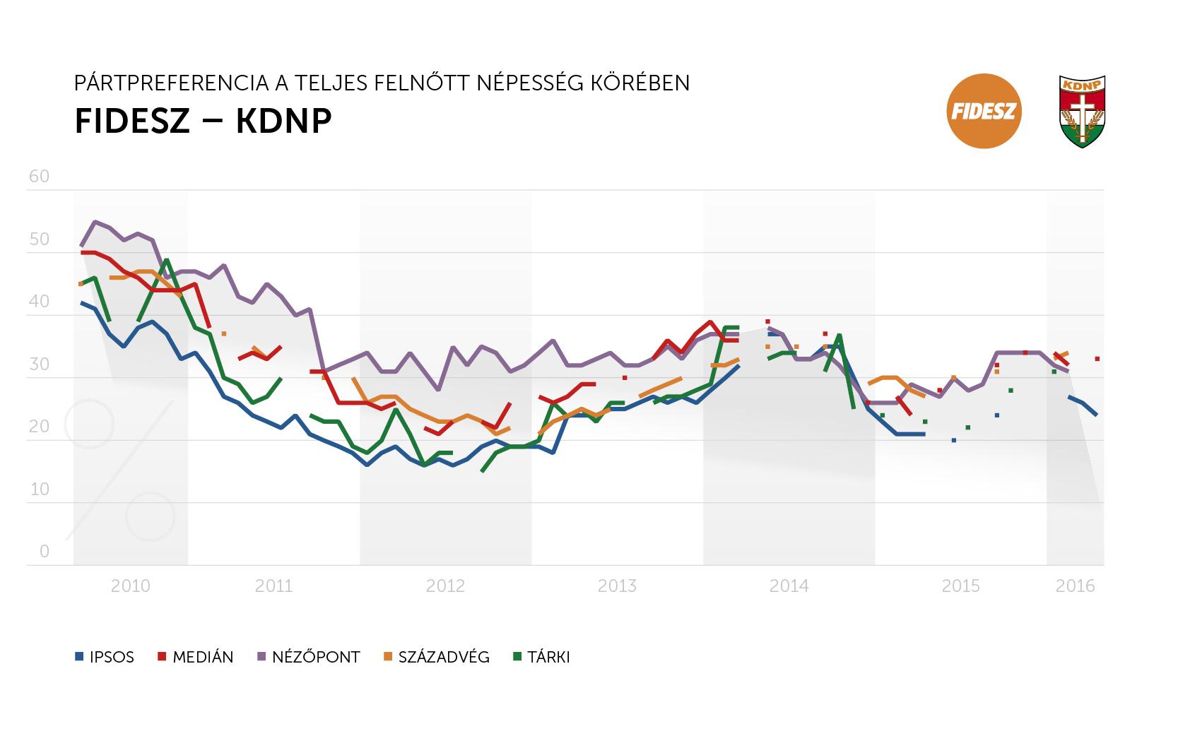 fidesz_kdnp_osszes
