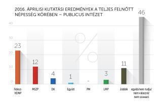 2016 áprilisi kutatási eredmények – Publicus Intézet