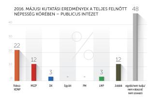2016 májusi kutatási eredmények – Publicus Intézet