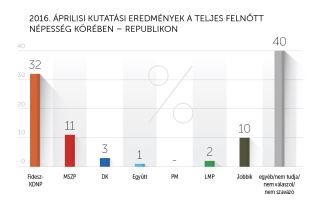 2016 áprilisi kutatási eredmények – Republikon