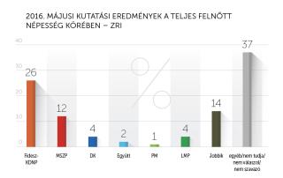 2016 májusi kutatási eredmények – ZRI