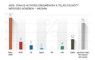 2016 júniusi kutatási eredmények – Medián