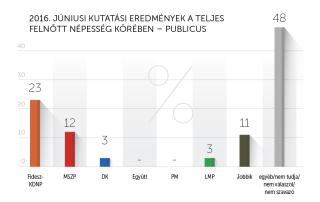 2016 júniusi kutatási eredmények – Publicus