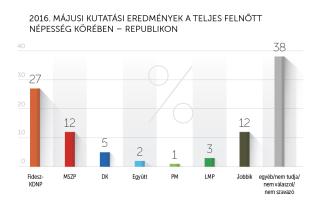 2016 májusi kutatási eredmények – Republikon