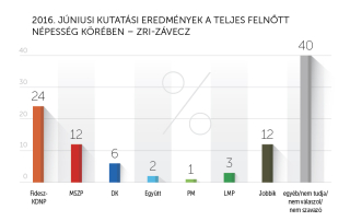 2016 júniusi kutatási eredmények – ZRI-Závecz