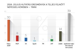 2016. júliusi kutatási eredmények – Tárki