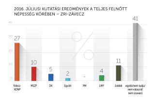 2016. júliusi kutatási eredmények – ZRI-Závecz