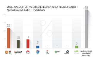 2016. augusztusi kutatási eredmények – Publicus