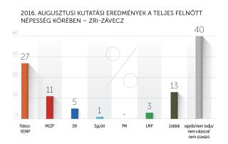 2016. augusztusi kutatási eredmények – ZRI-Závecz