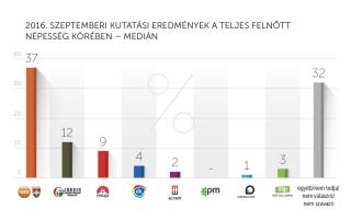 2016. szeptemberi kutatási eredmények – Medián