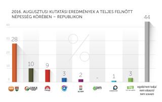 2016. augusztusi kutatási eredmények – Republikon