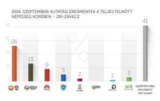 2016. szeptemberi kutatási eredmények – ZRI-Závecz
