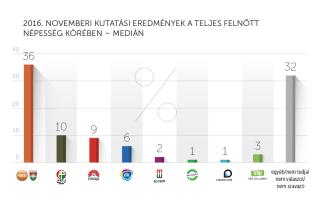2016. novemberi kutatási eredmények – Medián
