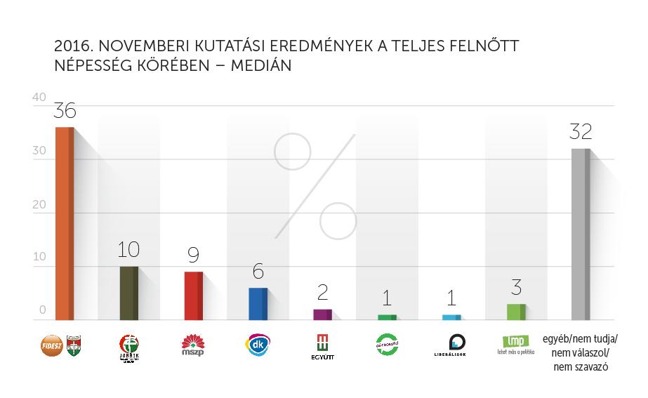 Medián_november