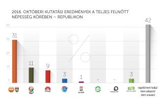 2016. októberi kutatási eredmények – Republikon