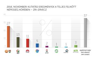 2016. novemberi kutatási eredmények – ZRI-Závecz