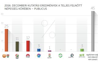 2016. decemberi kutatási eredmények – Publicus