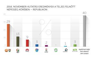 2016. novemberi kutatási eredmények – Republikon