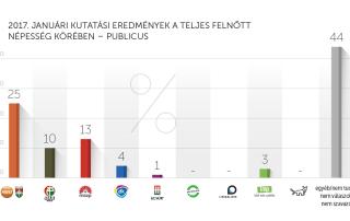 2017. januári kutatási eredmények – Publicus