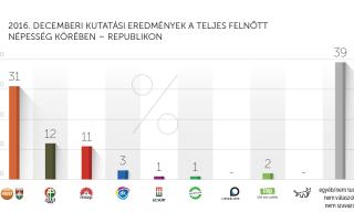 2016. decemberi kutatási eredmények – Republikon