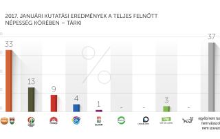 2017. januári kutatási eredmények – Tárki