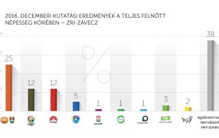 2016. decemberi kutatási eredmények – ZRI-Závecz