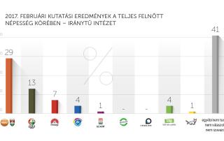 2017. februári kutatási eredmények – Iránytű