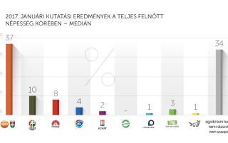 2017. januári kutatási eredmények – Medián