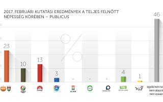 2017. februári kutatási eredmények – Publicus