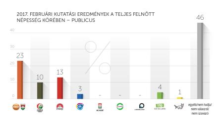 Publicus_február