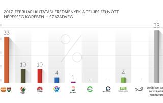 2017. februári kutatási eredmények – Századvég