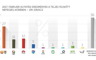 2017. februári kutatási eredmények – ZRI-Závecz