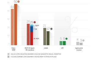 Rég nem látott Fidesz-KDNP fölénnyel indult 2017