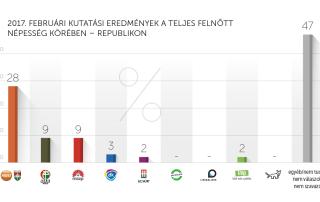 2017. februári kutatási eredmények – Republikon