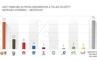 2017. februári kutatási eredmények – Nézőpont