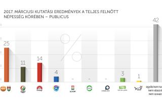 2017. márciusi kutatási eredmények – Publicus