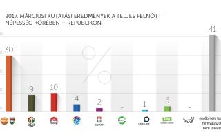 2017. márciusi kutatási eredmények – Republikon