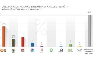2017. márciusi kutatási eredmények – ZRI-Závecz