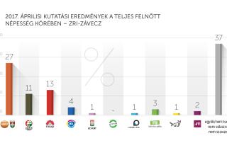 2017. áprilisi kutatási eredmények – ZRI-Závecz