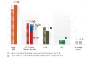 Egyre lejjebb csúszik a Jobbik