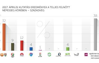 2017. áprilisi kutatási eredmények – Századvég