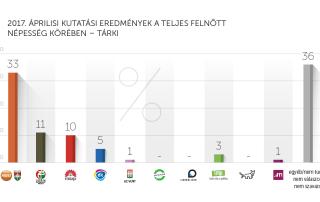 2017. áprilisi kutatási eredmények – Tárki