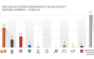 2017. júniusi kutatási eredmények – Publicus