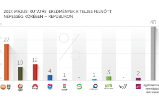 2017. májusi kutatási eredmények – Republikon