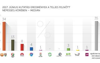 2017. júniusi kutatási eredmények – Medián