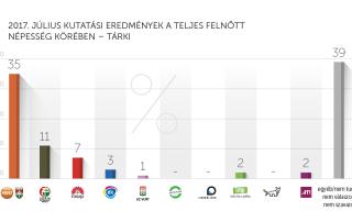 2017. júliusi kutatási eredmények – Tárki
