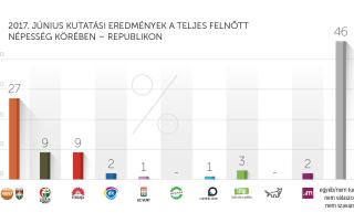 2017. júniusi kutatási eredmények – Republikon